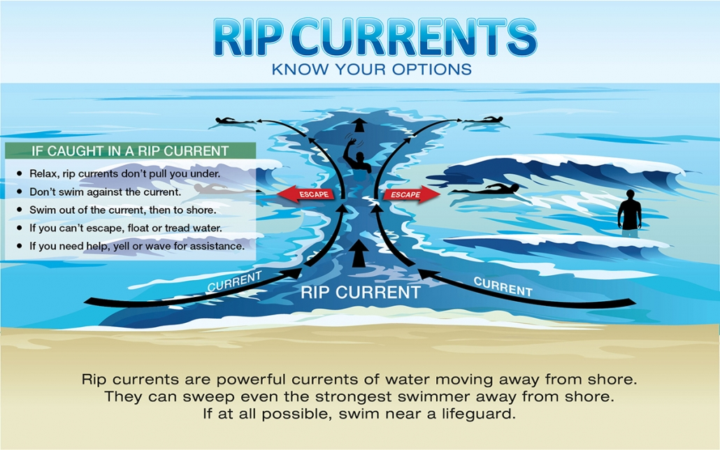 Rip Current Tips